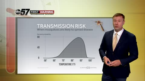 A longer, hotter warm season increases the risk of EEE transmission