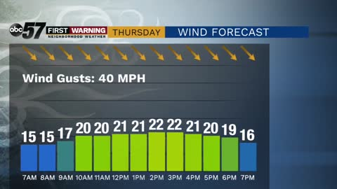 Windy, much cooler Thursday