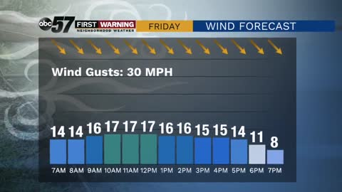 Windy to breezy, chilly weather continues