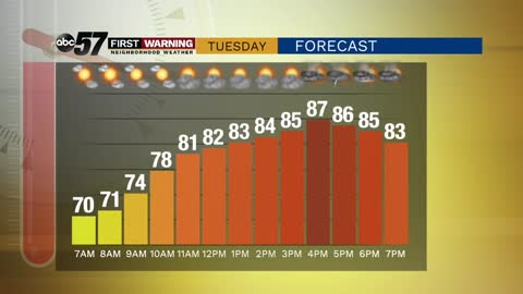 Warm and humid Tuesday; storm chances continue this week