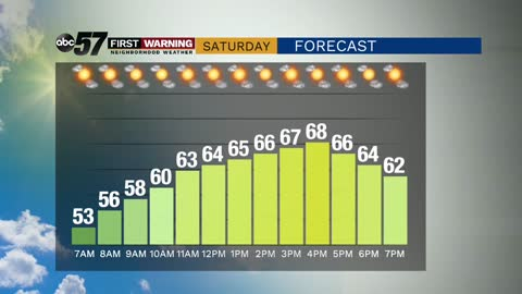 Enjoy a mild, sunny weekend