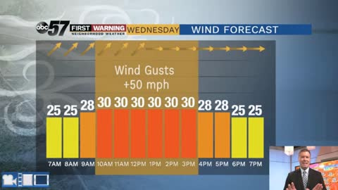 Rainy and breezy tonight, windy Wednesday