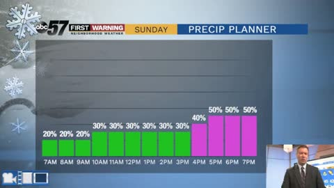 Rain / snow showers by Sunday afternoon