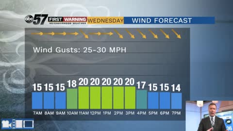 Fair but breezy Wednesday