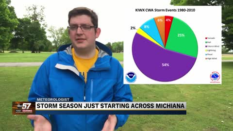 June signals typical peak of severe weather season