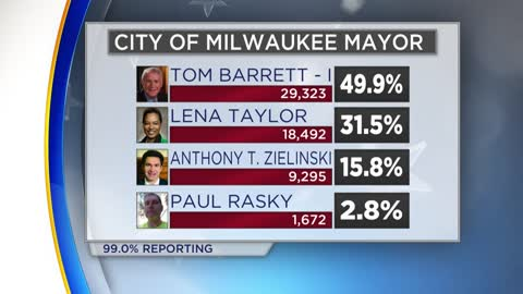 Milwaukee mayoral race: Tom Barrett, Lena Taylor move on to general election