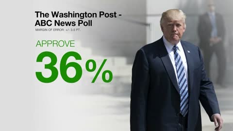 Political observers not sure what to make of recent poll as President Trump's mark six months in office