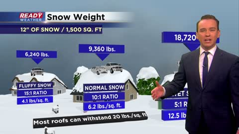 Weather Whys: How heavy is snow?